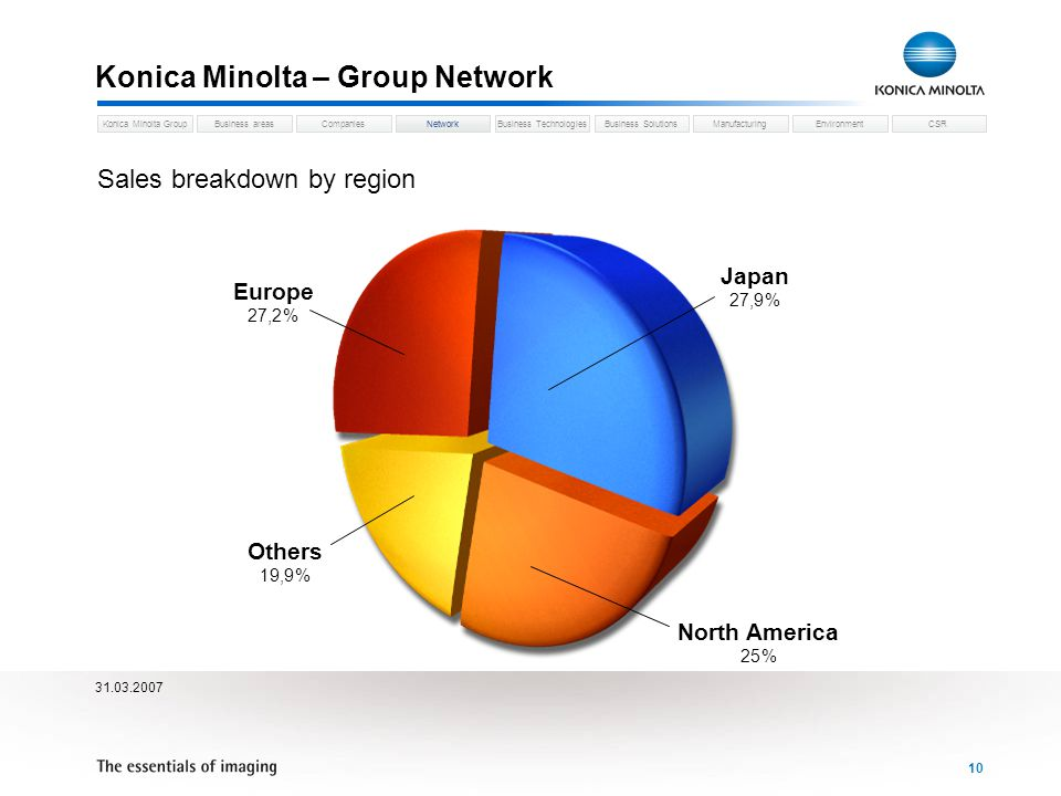 Business areasCompaniesNetworkBusiness TechnologiesKonica Minolta GroupBusiness SolutionsManufacturingEnvironmentCSR 10 Konica Minolta – Group Network Network Sales breakdown by region Europe 27,2 % North America 25 % Others 19,9 % Japan 27,9 %