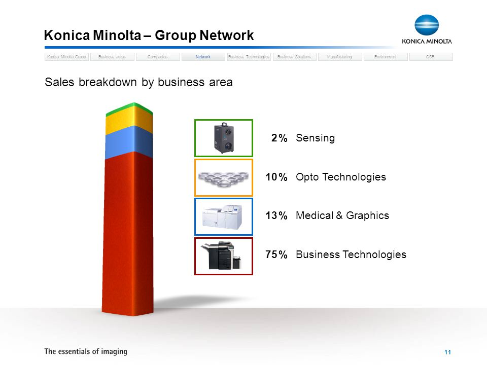 Business areasCompaniesNetworkBusiness TechnologiesKonica Minolta GroupBusiness SolutionsManufacturingEnvironmentCSR 11 Konica Minolta – Group Network Network Sales breakdown by business area 2 %Sensing 10 %Opto Technologies 13 %Medical & Graphics 75 %Business Technologies