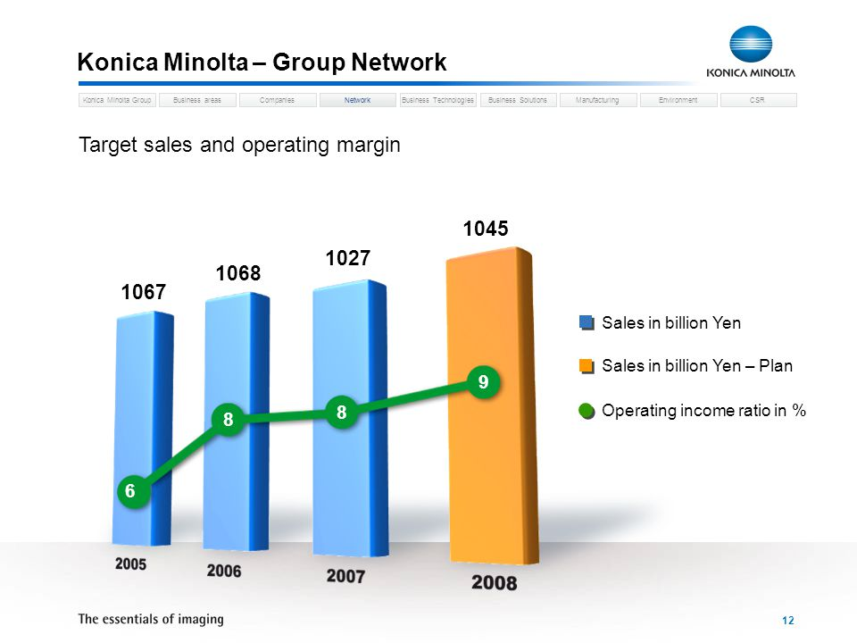 Business areasCompaniesNetworkBusiness TechnologiesKonica Minolta GroupBusiness SolutionsManufacturingEnvironmentCSR 12 Konica Minolta – Group Network Network Target sales and operating margin 6 8 8 9 Sales in billion Yen Sales in billion Yen – Plan Operating income ratio in % 1067 1068 1027 1045