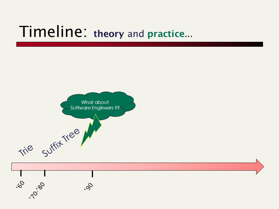 Timeline: theory and practice... 60 Trie 90 70-80 Suffix Tree What about Software Engineers