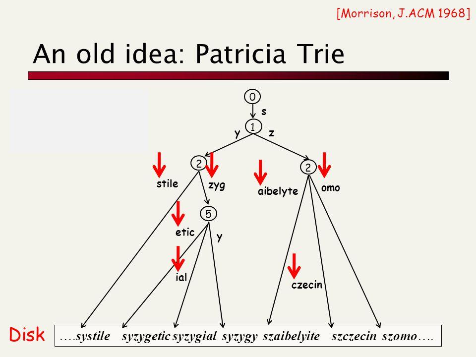 An old idea: Patricia Trie ….systile syzygetic syzygial syzygy szaibelyite szczecin szomo….
