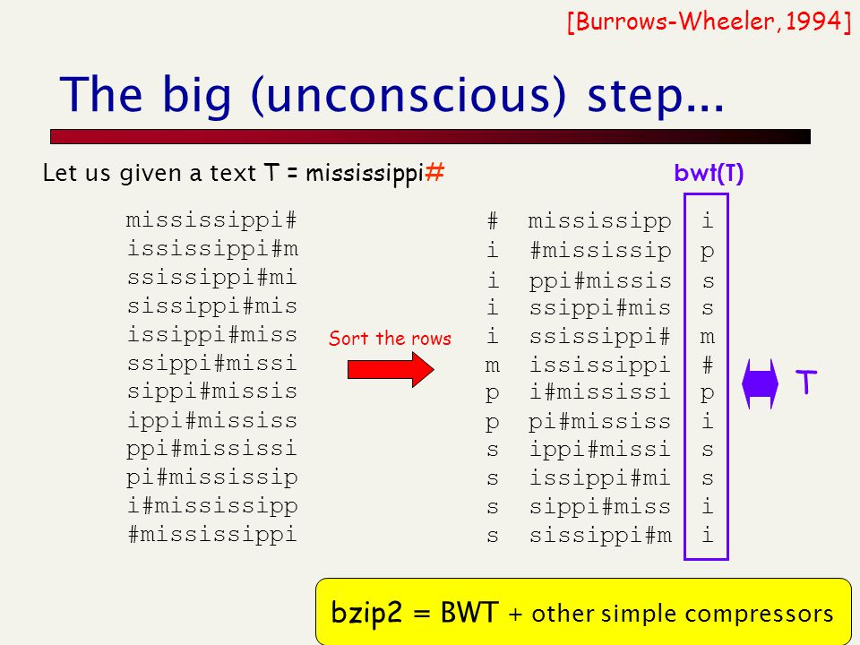 The big (unconscious) step... [Burrows-Wheeler, 1994] p i#mississi p p pi#mississ i s ippi#missi s s issippi#mi s s sippi#miss i s sissippi#m i i ssip