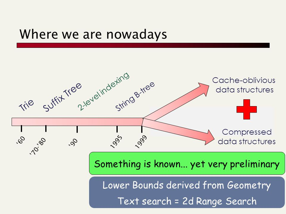 Where we are nowadays 60 Trie 90 2-level indexing 70-80 Suffix Tree 1995 String B-tree 1999 Cache-oblivious data structures Compressed data structures