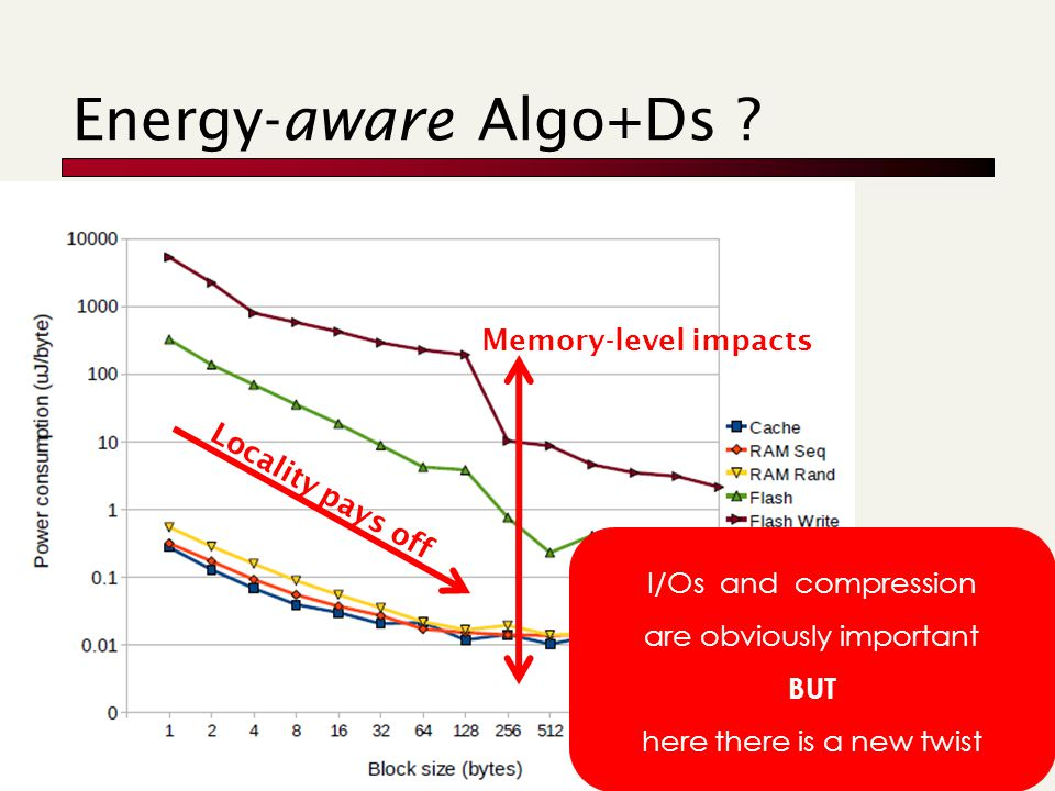 Energy-aware Algo+Ds .