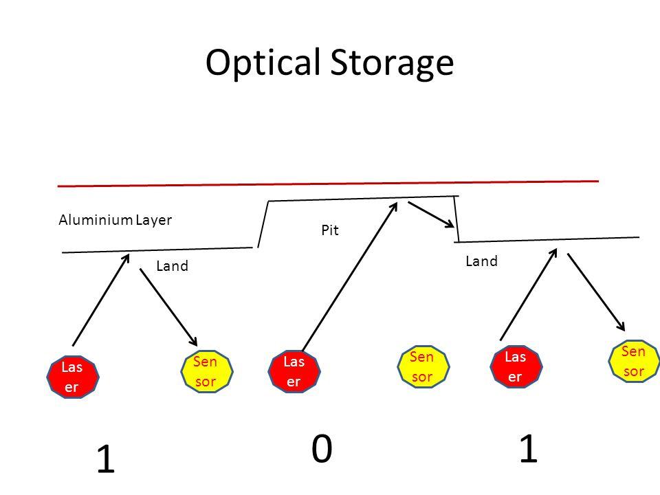 Optical Storage Land Pit Las er Sen sor Las er Sen sor Las er Sen sor Aluminium Layer 1 10