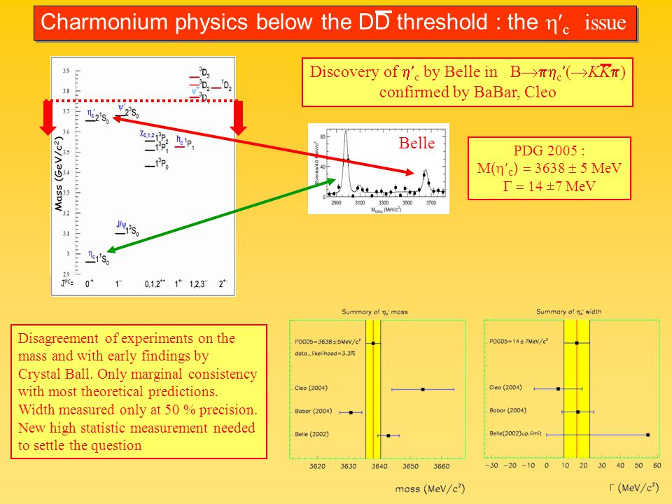 PDG 2005 : M ( c ) MeV MeV Discovery of c by Belle in B c ( KK ) confirmed by BaBar, Cleo Belle Charmonium physics below the DD threshold : the c issue Disagreement of experiments on the mass and with early findings by Crystal Ball.