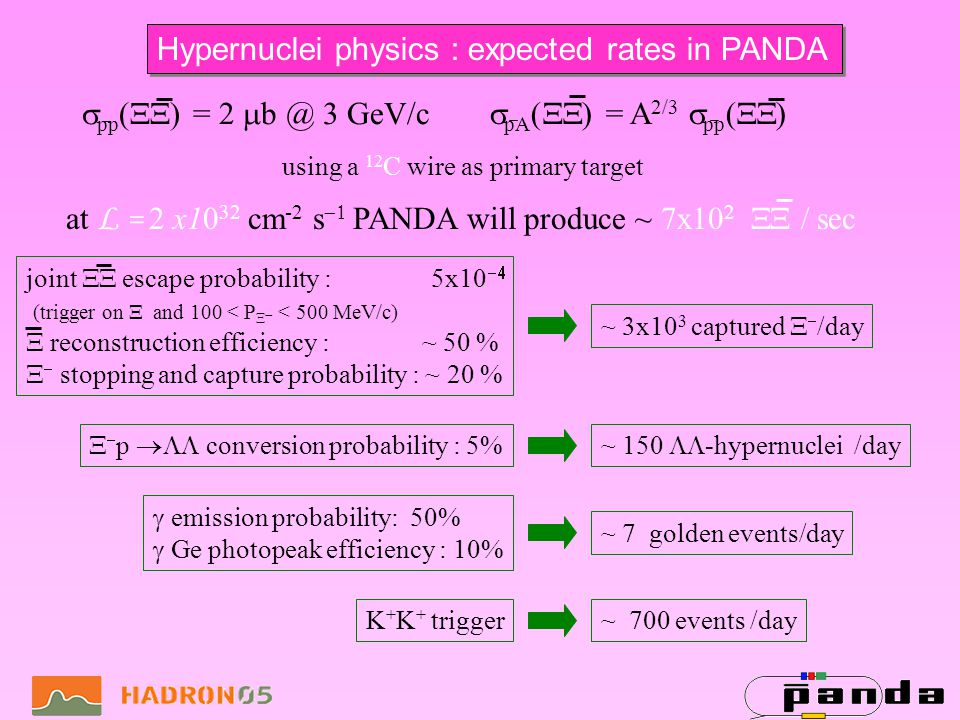 Hypernuclei physics : expected rates in PANDA using a 12 C wire as primary target at L = 2 x10 32 cm -2 s PANDA will produce ~ 7x10 2 / sec pp ( ) = 2 b @ 3 GeV/c pA ( ) = A 2/3 pp ( ) joint escape probability : 5x10 (trigger on and 100 < P < 500 MeV/c) reconstruction efficiency : ~ 50 % stopping and capture probability : ~ 20 % ~ 3x10 3 captured /day p conversion probability : 5%~ 150 -hypernuclei /day emission probability: 50% Ge photopeak efficiency : 10% ~ 7 golden events/day K + K + trigger~ 700 events /day