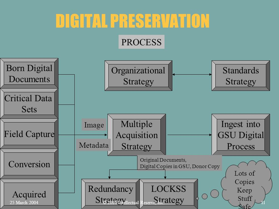 DIGITAL PRESERVATION PROCESS Born Digital Documents Critical Data Sets Field Capture Conversion Acquired Multiple Acquisition Strategy Image Metadata Ingest into GSU Digital Process Organizational Strategy Standards Strategy LOCKSS Strategy Redundancy Strategy Original Documents, Digital Copies in GSU, Donor Copy Lots of Copies Keep Stuff Safe © 2004 Intellectual Reserve, Inc.25 March 200411