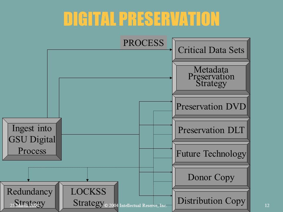 DIGITAL PRESERVATION PROCESS Ingest into GSU Digital Process Critical Data Sets LOCKSS Strategy Redundancy Strategy Metadata Preservation Strategy Preservation DLT Preservation DVD Future Technology Donor CopyDistribution Copy © 2004 Intellectual Reserve, Inc.25 March 200412