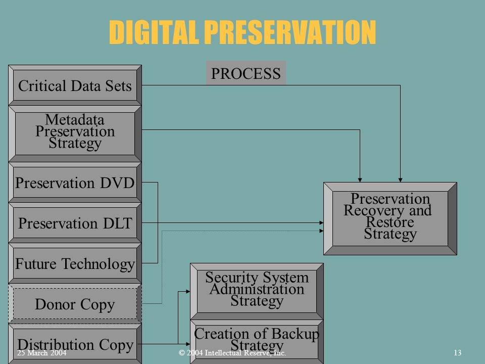 DIGITAL PRESERVATION PROCESS Critical Data Sets Preservation DVD Preservation DLT Distribution Copy Donor Copy Metadata Preservation Strategy Future Technology Security System Administration Strategy Creation of Backup Strategy Preservation Recovery and Restore Strategy © 2004 Intellectual Reserve, Inc.25 March 200413