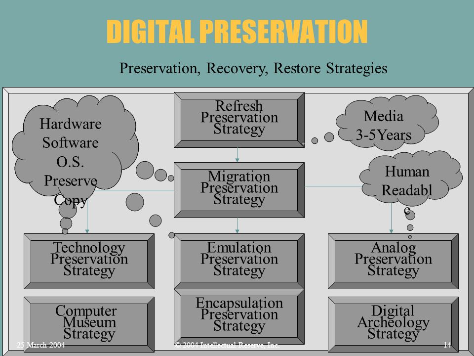 DIGITAL PRESERVATION Preservation, Recovery, Restore Strategies Computer Museum Strategy Digital Archeology Strategy Refresh Preservation Strategy Media 3-5Years Migration Preservation Strategy Hardware Software O.S.