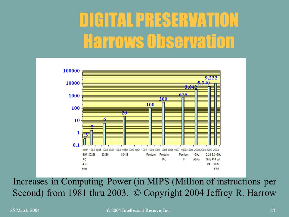 DIGITAL PRESERVATION Harrows Observation Increases in Computing Power (in MIPS (Million of instructions per Second) from 1981 thru 2003.