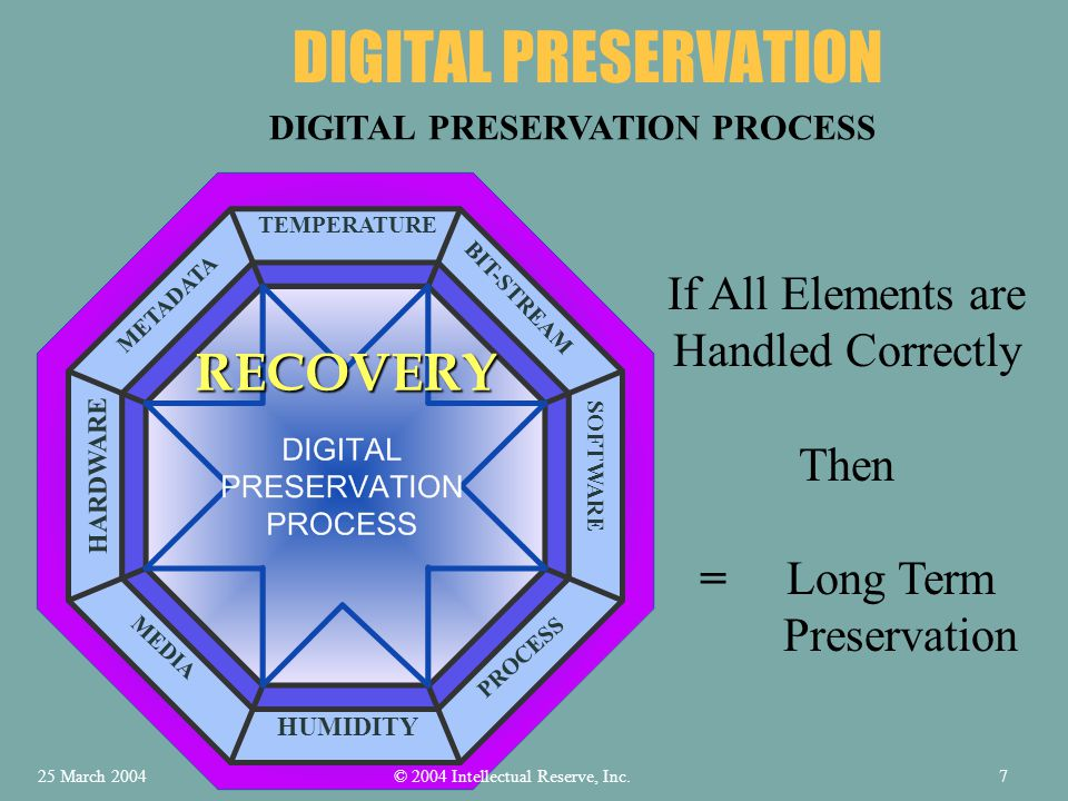 DIGITAL PRESERVATION TEMPERATURE HUMIDITY HARDWARE SOFTWARE METADATA PROCESS MEDIA BIT-STREAM DIGITAL PRESERVATION PROCESS If All Elements are Handled Correctly Then = Long Term Preservation RECOVERY © 2004 Intellectual Reserve, Inc.25 March 20047