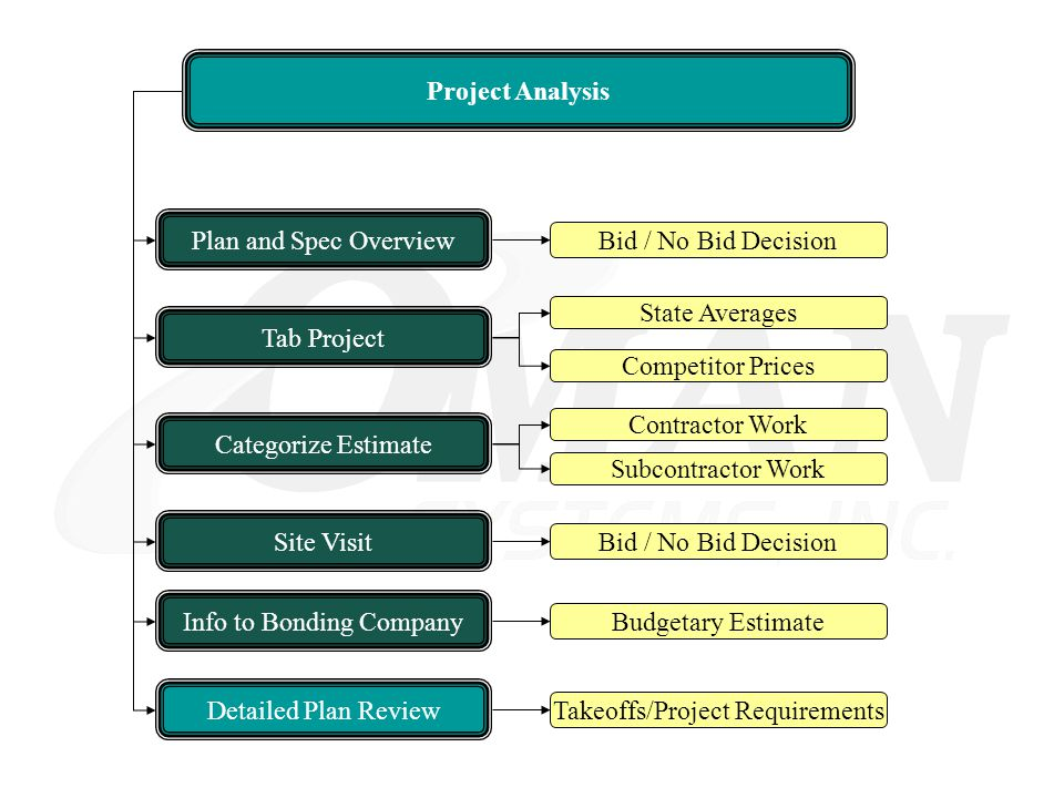 Project Analysis Tab Project Categorize Estimate Info to Bonding Company State Averages Competitor Prices Contractor Work Subcontractor Work Budgetary