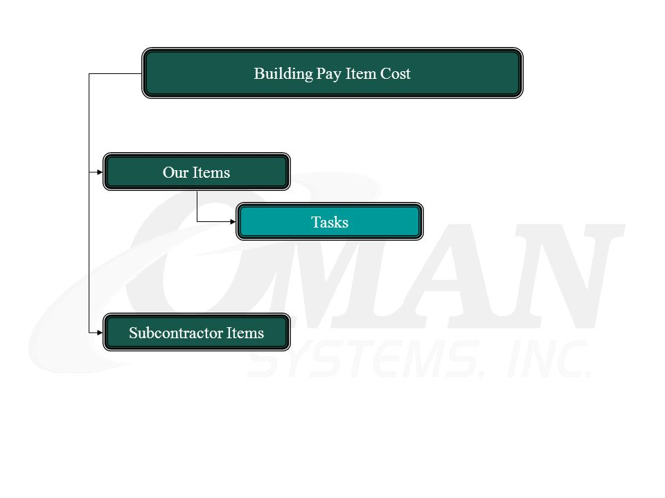 Building Pay Item Cost Our Items Subcontractor Items Tasks