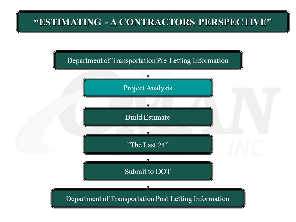 ESTIMATING - A CONTRACTORS PERSPECTIVE Department of Transportation Pre-Letting Information Build Estimate The Last 24 Submit to DOT Department of Tra