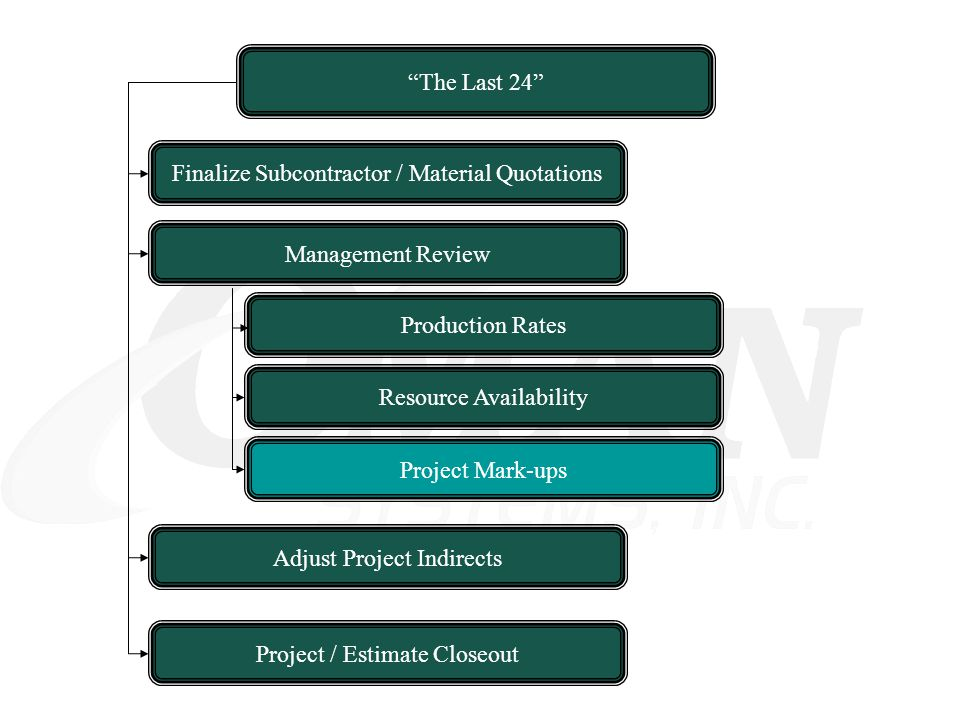 The Last 24 Resource Availability Finalize Subcontractor / Material Quotations Adjust Project Indirects Management Review Project Mark-ups Project / E