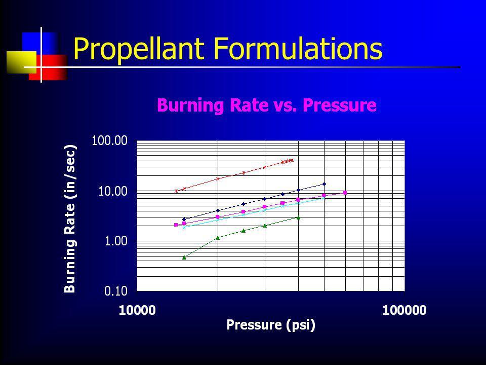 Propellant Formulations