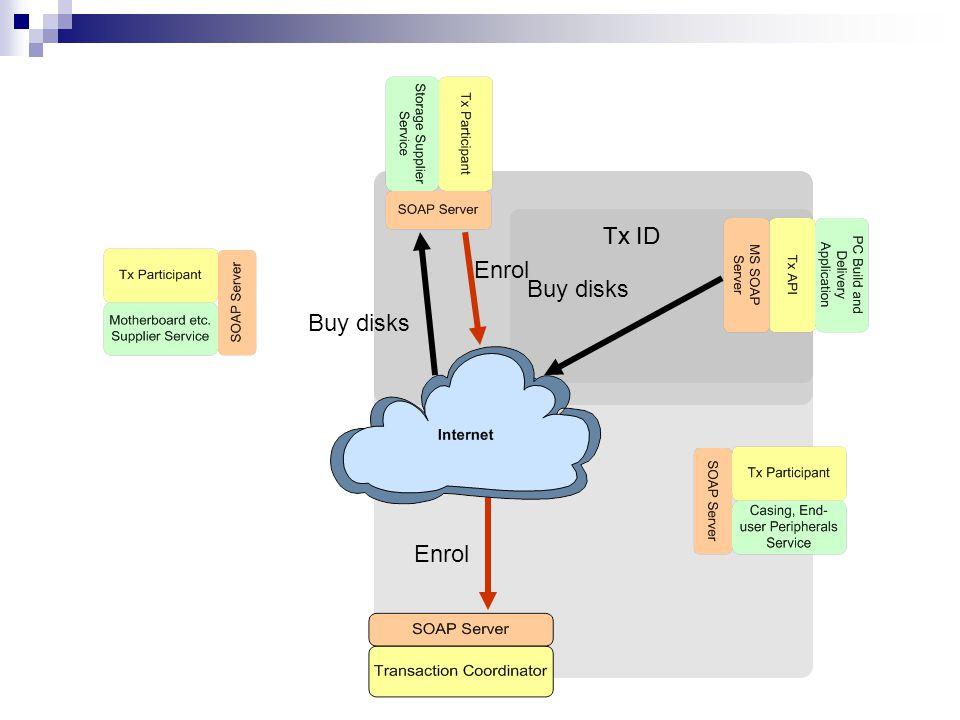 Tx ID Enrol Buy disks Enrol