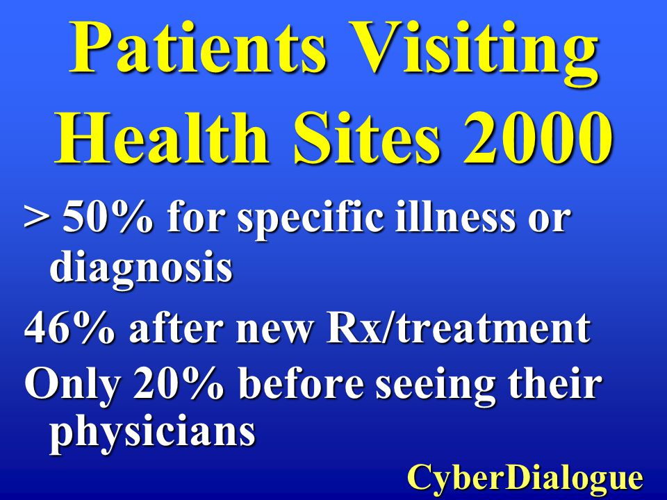 > 50% for specific illness or diagnosis 46% after new Rx/treatment Only 20% before seeing their physicians CyberDialogue CyberDialogue Patients Visiti