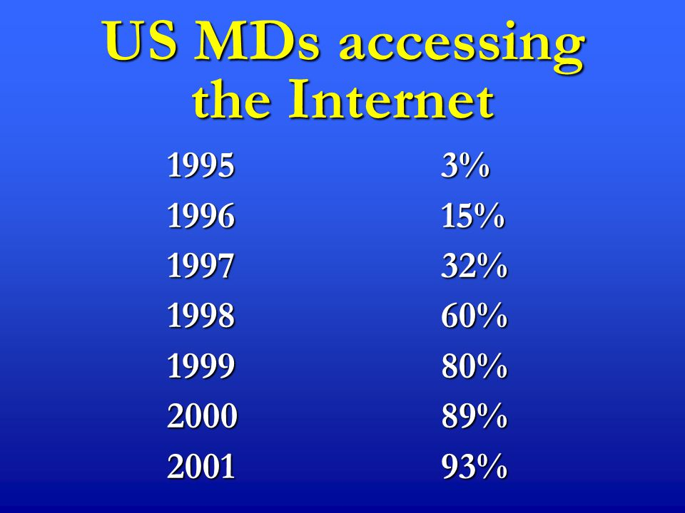 US MDs accessing the Internet 1995 3% 1996 15% 1997 32% 199860% 199980% 200089% 200193%
