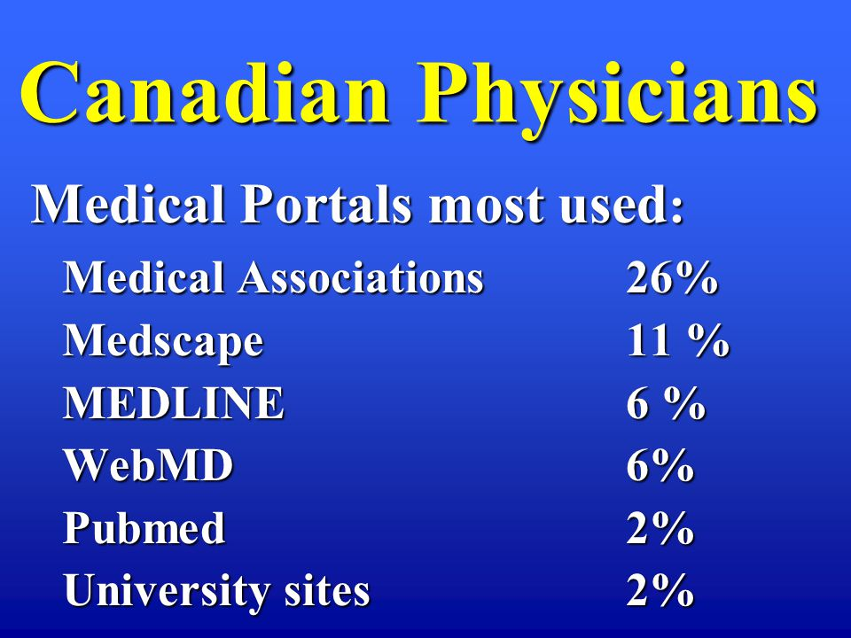 Medical Portals most used : Medical Associations 26% Medscape 11 % MEDLINE 6 % WebMD6% Pubmed 2% University sites 2% Canadian Physicians