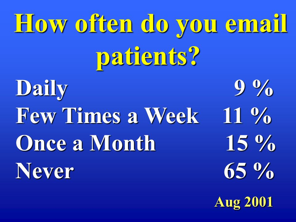 How often do you email patients? How often do you email patients? Daily 9 % Few Times a Week 11 % Once a Month 15 % Never 65 % Aug 2001 Aug 2001