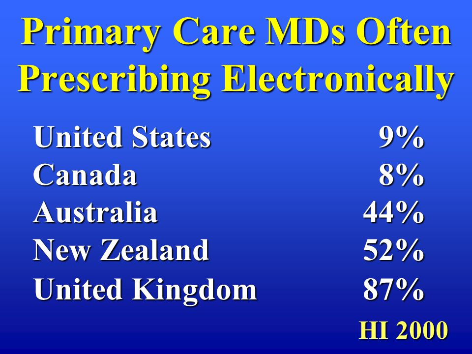 Primary Care MDs Often Prescribing Electronically United States 9% Canada 8% Australia 44% New Zealand52% United Kingdom87% HI 2000