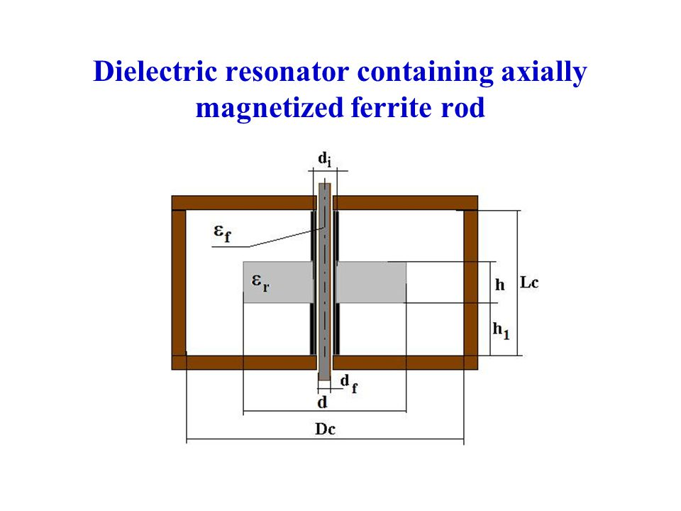 Dielectric resonator containing axially magnetized ferrite rod