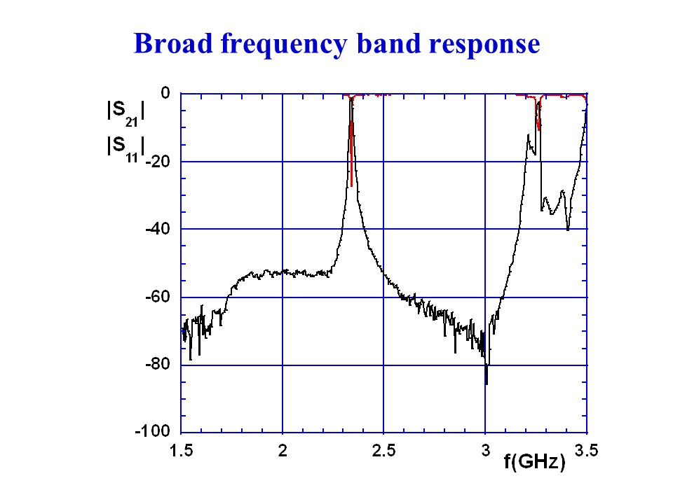 Broad frequency band response