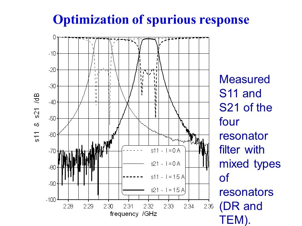 Measured S11 and S21 of the four resonator filter with mixed types of resonators (DR and TEM).