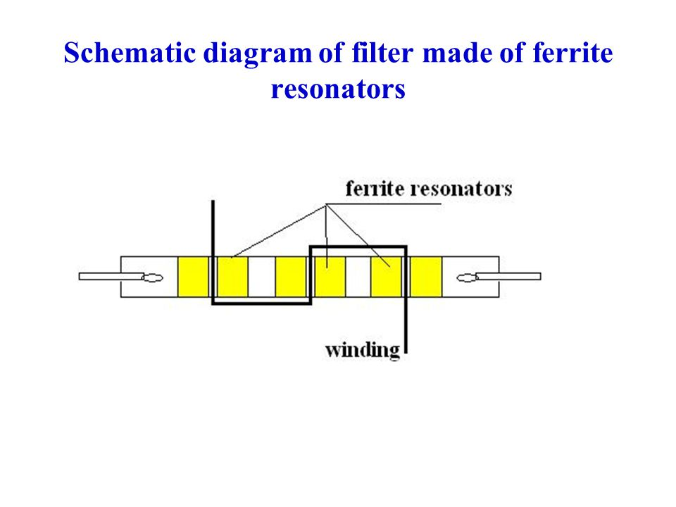 Schematic diagram of filter made of ferrite resonators