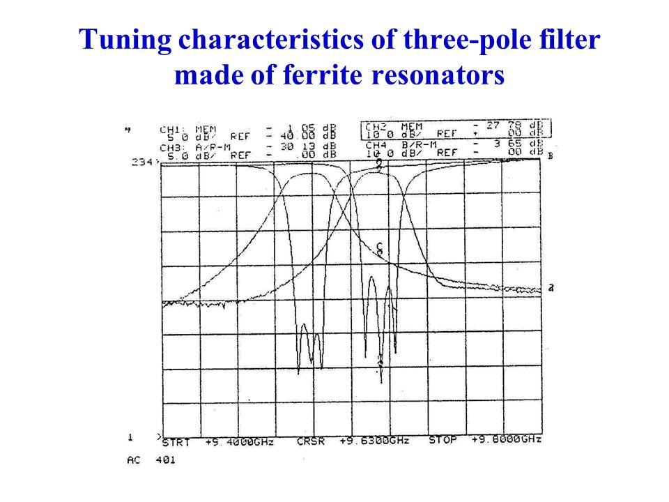 Tuning characteristics of three-pole filter made of ferrite resonators