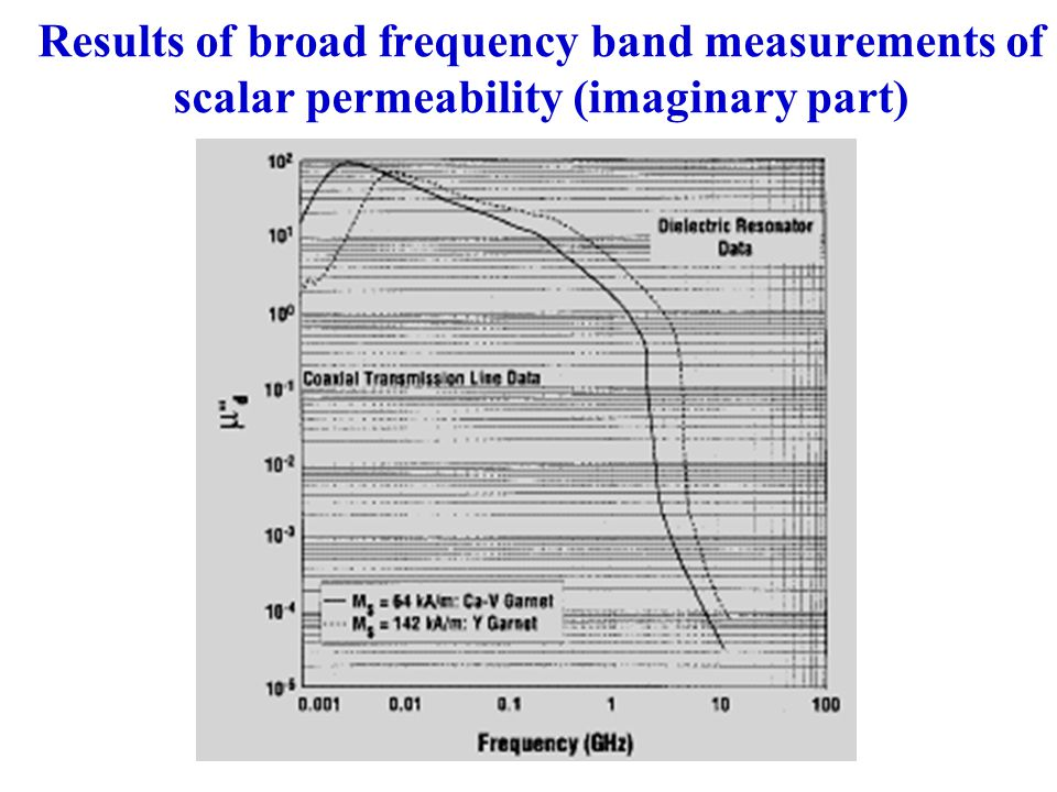 Results of broad frequency band measurements of scalar permeability (imaginary part)