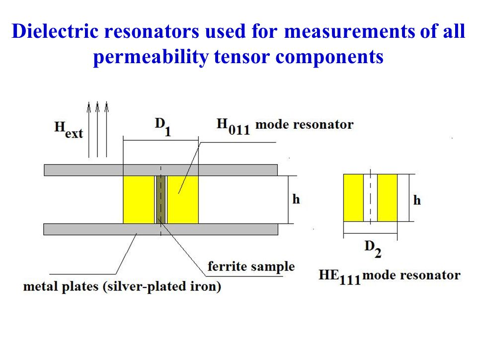 Dielectric resonators used for measurements of all permeability tensor components