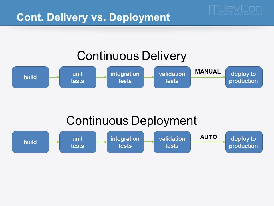 Cont. Delivery vs.
