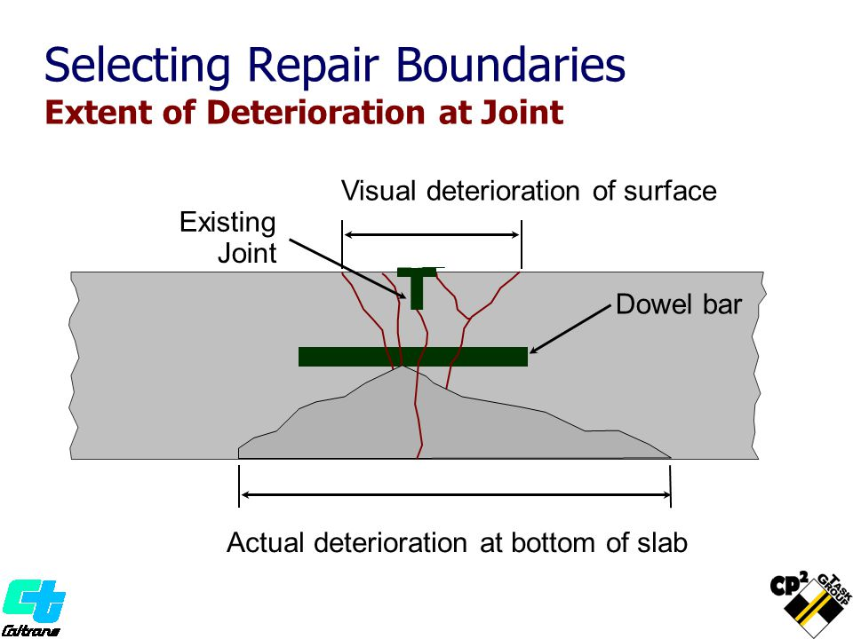 Actual deterioration at bottom of slab Visual deterioration of surface Dowel bar Existing Joint Selecting Repair Boundaries Extent of Deterioration at