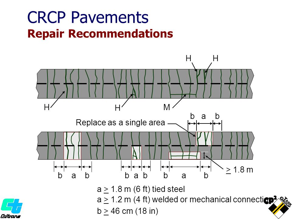 H H H H M b a b Replace as a single area b a b > 1.8 m a > 1.8 m (6 ft) tied steel b > 46 cm (18 in) a > 1.2 m (4 ft) welded or mechanical connection CRCP Pavements Repair Recommendations