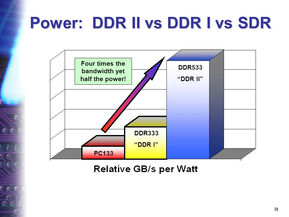 37 ecoPC Memory JEDEC roadmap triples GB/s/W with each generation Power reduction of 30% Bandwidth doubles Move from 3 DIMMs to 2 SO-DIMMs Sufficient