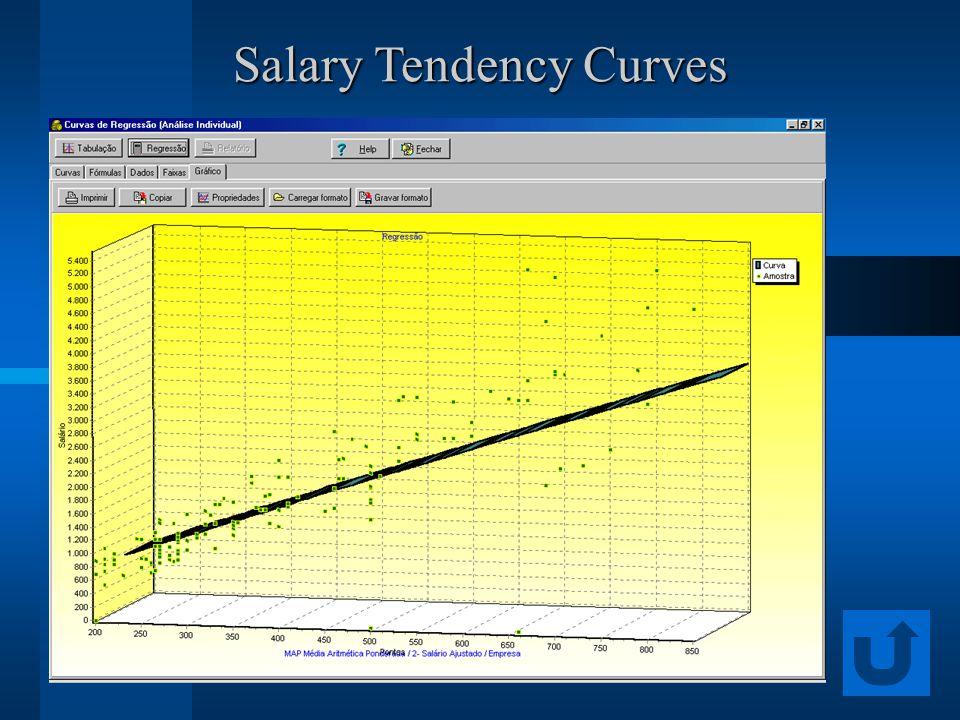 Salary Tendency Curves