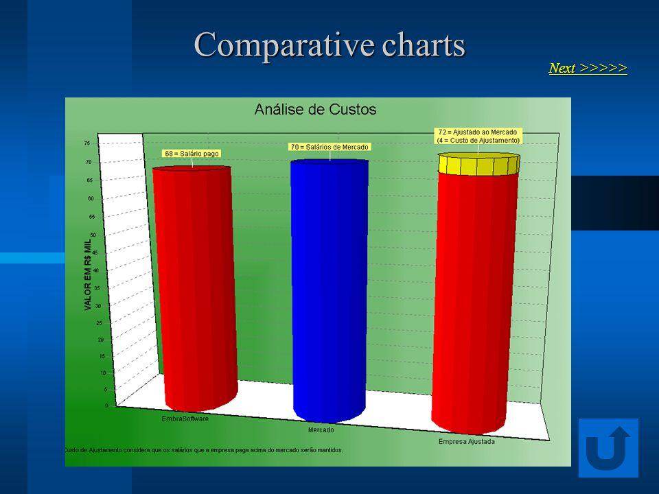Comparative charts Next >>>>> Next >>>>>
