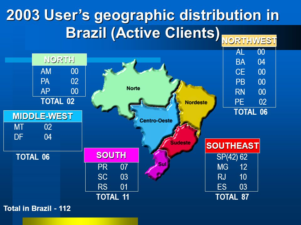 2003 Users geographic distribution in Brazil (Active Clients) NORTE AM00 PA02 AP 00 TOTAL 02 NORDESTE AL 00 BA 04 CE 00 PB 00 RN 00 PE 02 TOTAL 06 SUL PR 07 SC 03 RS 01 TOTAL 11 SUDESTE SP(42) 62 MG 12 RJ 10 ES 03 TOTAL 87 Total in Brazil - 112 CENTRO-OESTE MT02 DF04 TOTAL 06NORTH MIDDLE-WEST NORTHWEST SOUTH SOUTHEAST