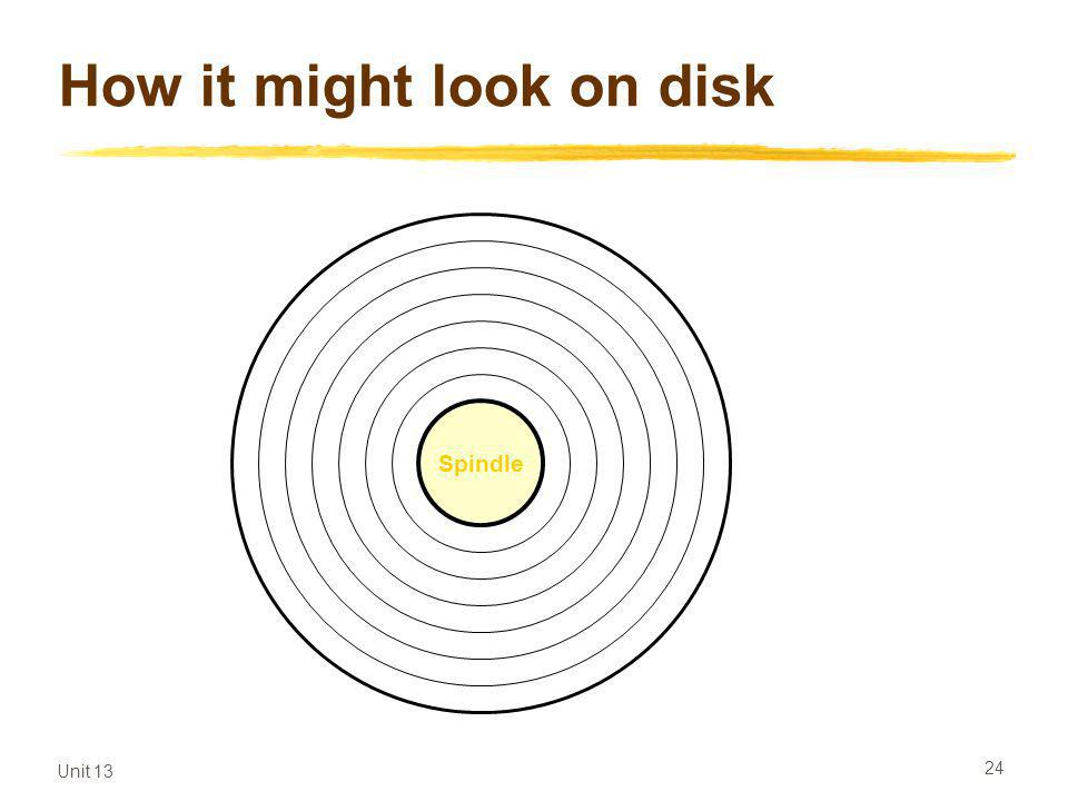 Unit 13 24 How it might look on disk Spindle