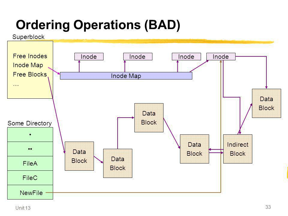 Unit 13 33 Ordering Operations (BAD) Free Inodes Inode Map Free Blocks … Superblock Inode Inode Map Data Block Data Block Data Block Data Block Data Block Data Block Some Directory FileA FileC NewFile Indirect Block