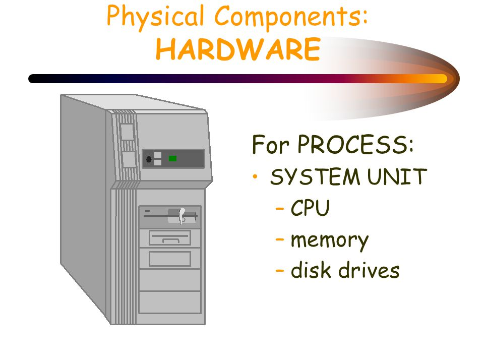 Physical Components : HARDWARE For INPUT: Keyboard Mouse Video cam