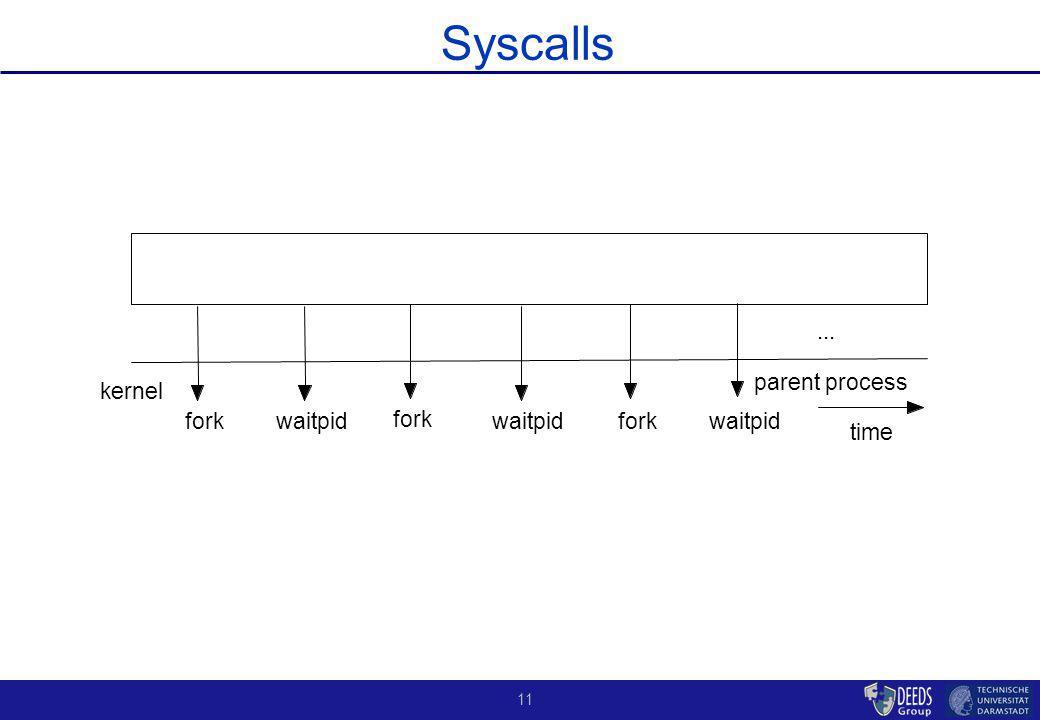 11 Syscalls parent process kernel fork time waitpid fork waitpid fork...