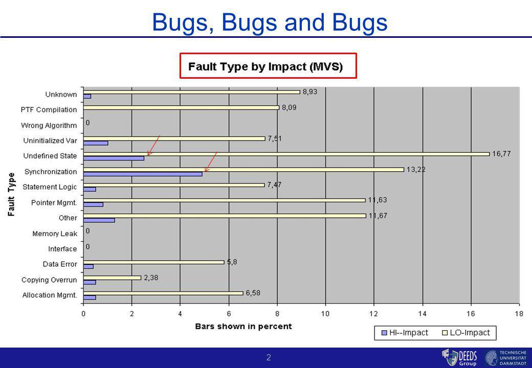 2 Bugs, Bugs and Bugs