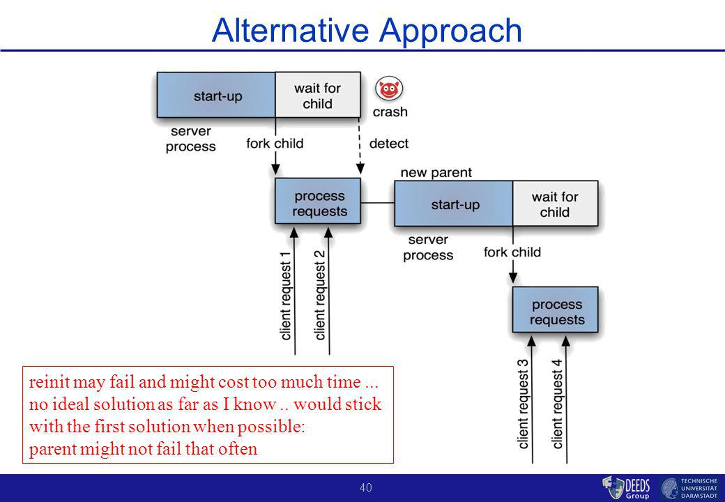 40 Alternative Approach reinit may fail and might cost too much time...