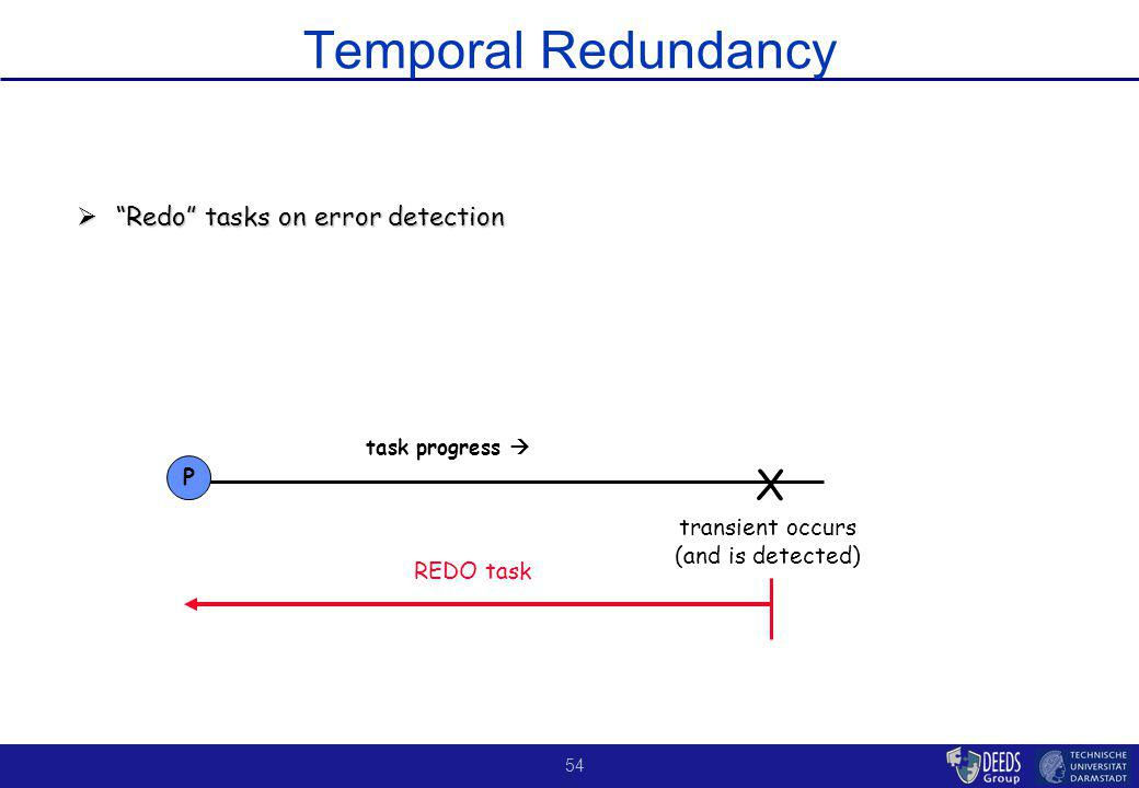 54 Temporal Redundancy Redo tasks on error detection Redo tasks on error detection X task progress transient occurs (and is detected) P REDO task