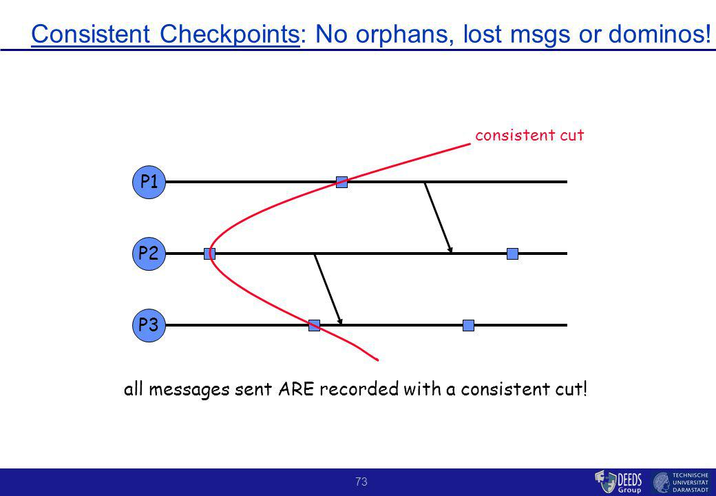 73 Consistent Checkpoints: No orphans, lost msgs or dominos.